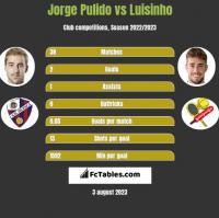 Jorge Pulido vs Luisinho h2h player stats