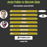 Jorge Pulido vs Marcelo Djalo h2h player stats