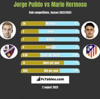 Jorge Pulido vs Mario Hermoso h2h player stats