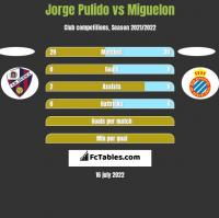 Jorge Pulido vs Miguelon h2h player stats
