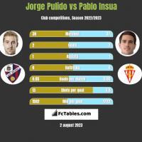 Jorge Pulido vs Pablo Insua h2h player stats