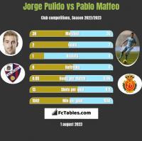 Jorge Pulido vs Pablo Maffeo h2h player stats