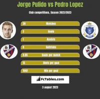 Jorge Pulido vs Pedro Lopez h2h player stats