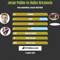 Jorge Pulido vs Rajko Brezancić h2h player stats