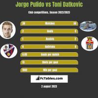 Jorge Pulido vs Toni Datkovic h2h player stats