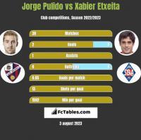 Jorge Pulido vs Xabier Etxeita h2h player stats