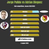 Jorge Pulido vs Adrian Dieguez h2h player stats