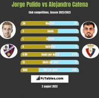 Jorge Pulido vs Alejandro Catena h2h player stats