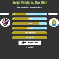 Jorge Pulido vs Alex Diez h2h player stats