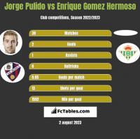 Jorge Pulido vs Enrique Gomez Hermoso h2h player stats