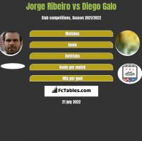 Jorge Ribeiro vs Diego Galo h2h player stats