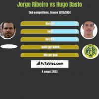 Jorge Ribeiro vs Hugo Basto h2h player stats