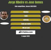 Jorge Ribeiro vs Jose Gomes h2h player stats
