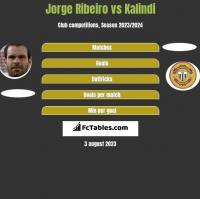 Jorge Ribeiro vs Kalindi h2h player stats