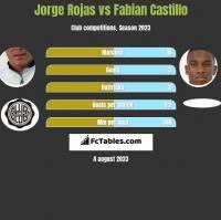 Jorge Rojas vs Fabian Castillo h2h player stats