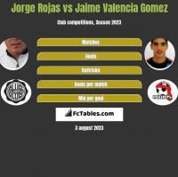 Jorge Rojas vs Jaime Valencia Gomez h2h player stats