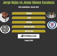 Jorge Rojas vs Jesus Alonso Escoboza h2h player stats