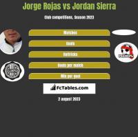 Jorge Rojas vs Jordan Sierra h2h player stats