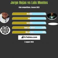 Jorge Rojas vs Luis Montes h2h player stats