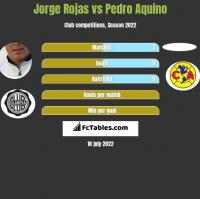 Jorge Rojas vs Pedro Aquino h2h player stats