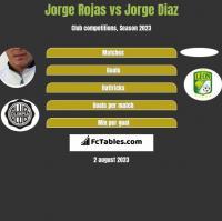 Jorge Rojas vs Jorge Diaz h2h player stats