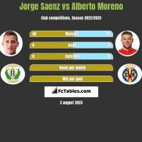 Jorge Saenz vs Alberto Moreno h2h player stats