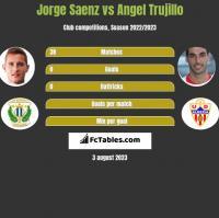 Jorge Saenz vs Angel Trujillo h2h player stats