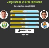 Jorge Saenz vs Aritz Elustondo h2h player stats