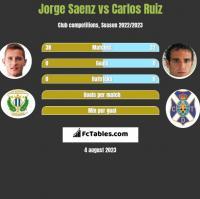 Jorge Saenz vs Carlos Ruiz h2h player stats