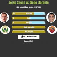 Jorge Saenz vs Diego Llorente h2h player stats