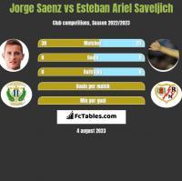 Jorge Saenz vs Esteban Ariel Saveljich h2h player stats