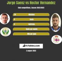 Jorge Saenz vs Hector Hernandez h2h player stats