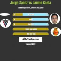 Jorge Saenz vs Jaume Costa h2h player stats