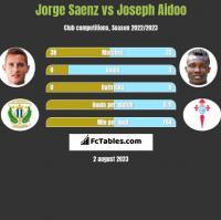 Jorge Saenz vs Joseph Aidoo h2h player stats