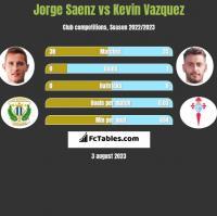 Jorge Saenz vs Kevin Vazquez h2h player stats