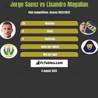 Jorge Saenz vs Lisandro Magallan h2h player stats
