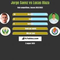 Jorge Saenz vs Lucas Olaza h2h player stats
