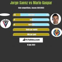 Jorge Saenz vs Mario Gaspar h2h player stats