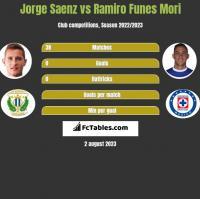 Jorge Saenz vs Ramiro Funes Mori h2h player stats