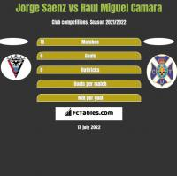 Jorge Saenz vs Raul Miguel Camara h2h player stats