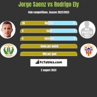 Jorge Saenz vs Rodrigo Ely h2h player stats