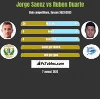 Jorge Saenz vs Ruben Duarte h2h player stats