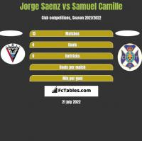Jorge Saenz vs Samuel Camille h2h player stats