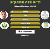 Jorge Saenz vs Pau Torres h2h player stats