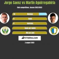 Jorge Saenz vs Martin Aguirregabiria h2h player stats