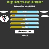 Jorge Saenz vs Juan Fernandez h2h player stats