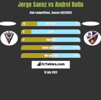 Jorge Saenz vs Andrei Ratiu h2h player stats