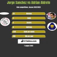 Jorge Sanchez vs Adrian Aldrete h2h player stats