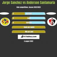 Jorge Sanchez vs Anderson Santamaria h2h player stats
