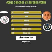 Jorge Sanchez vs Aurelien Collin h2h player stats